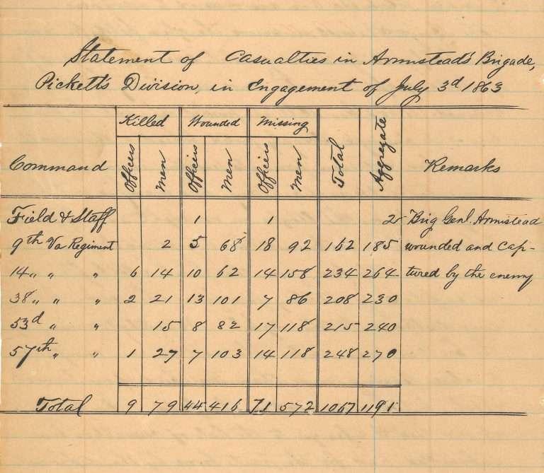Armistead's Brigade Casualties on July 3