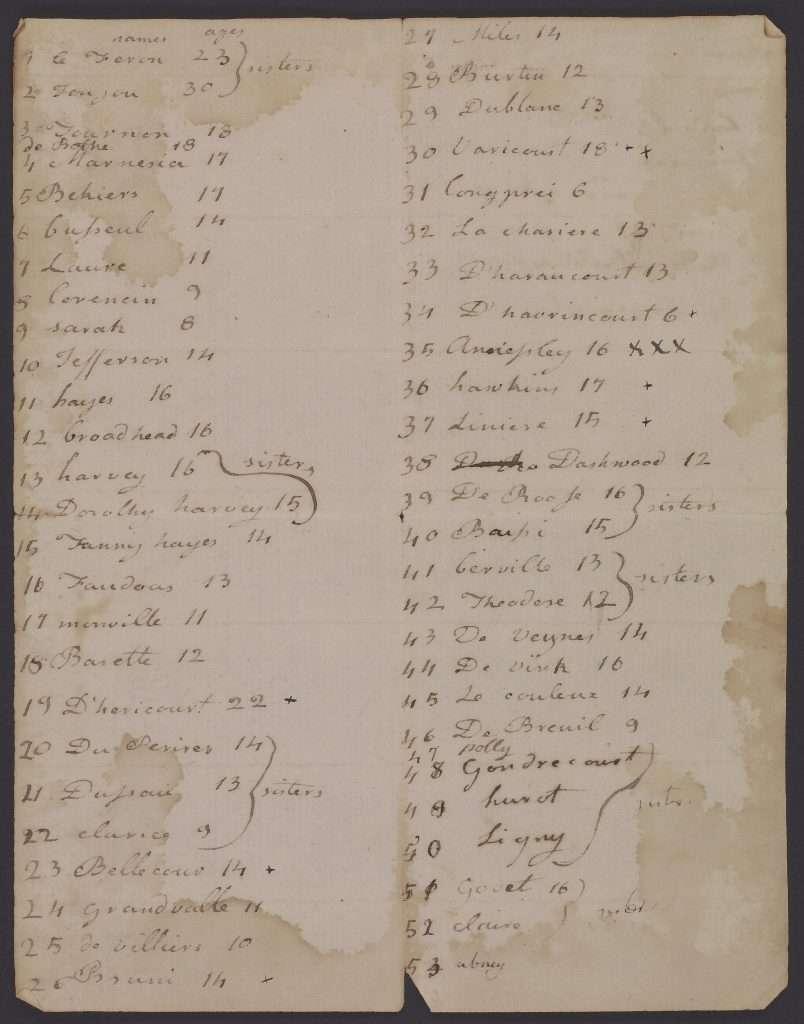 List of Martha Jefferson's Schoolmates at the Abbaye Royale de Panthemont