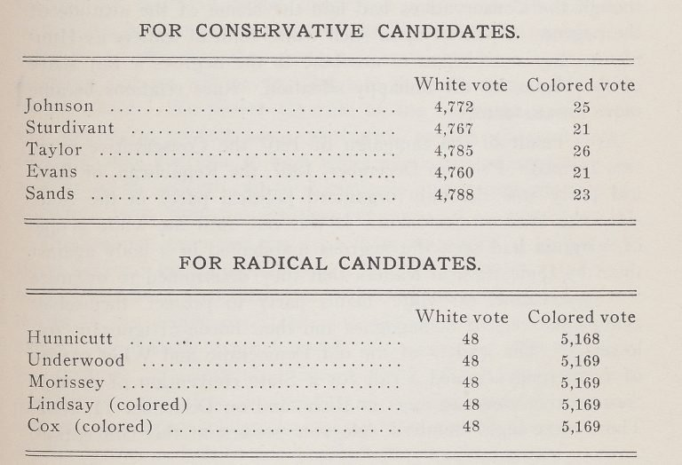 Voting for Richmond Delegates to the Convention of 1867—1868